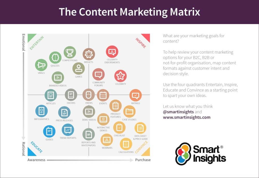 Komunikacja marketingowa - rodzaje kontentu